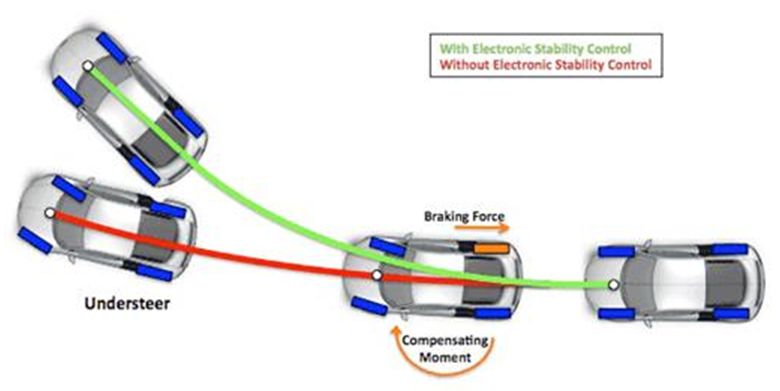 Electronic Stability Control >> Latest Update From Our Partner Murata Europat Masip